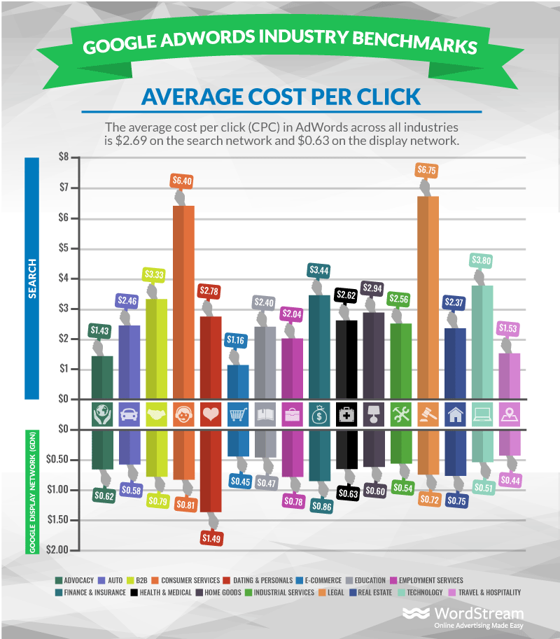 This Was The Average Cost Per Click in Google Ads in 2020 In Various Niches/Industries